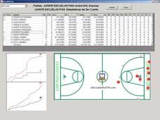Estadísticas Baloncesto