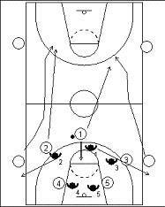 Ejercicio Balance Defensivo. Baloncesto